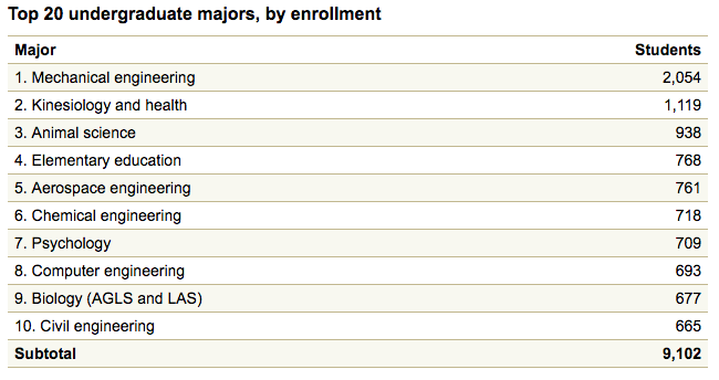 Electrical Engineering most popular majors in the us